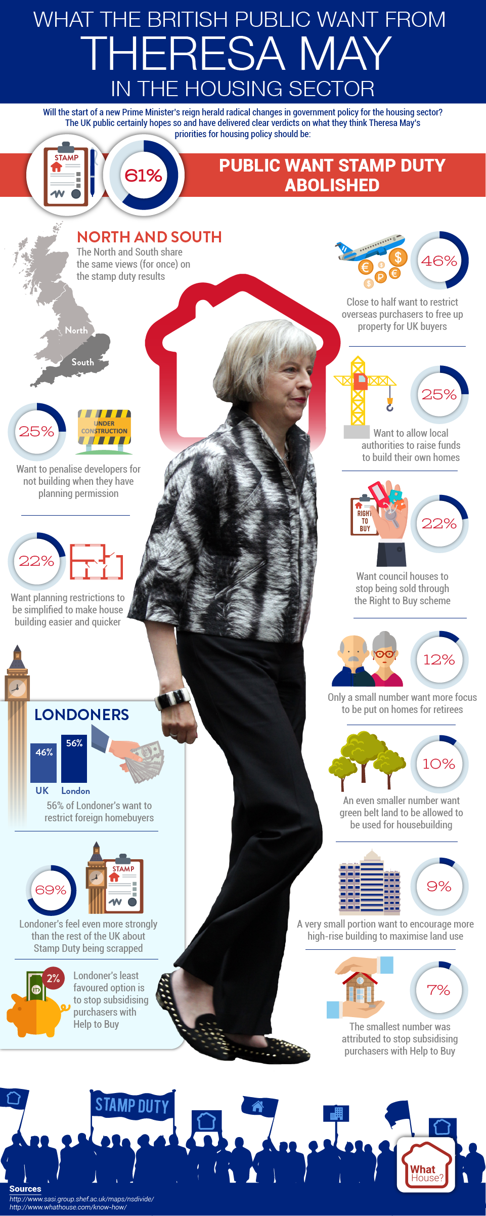 What The British Public Want From Theresa May In The Housing Sector?